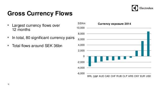 -6,000  -4,000  -2,000  0  2,000  4,000  6,000  8,000  10,000  BRL GPB AUD CAD CHF RUB CLP ARS CNY EUR USD  Gross Currency...