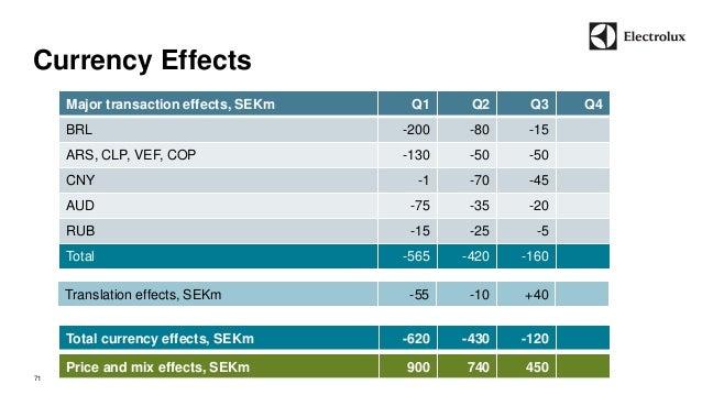 Currency Effects  71  Major transaction effects, SEKm Q1 Q2 Q3 Q4  BRL -200 -80 -15  ARS, CLP, VEF, COP -130 -50 -50  CNY ...