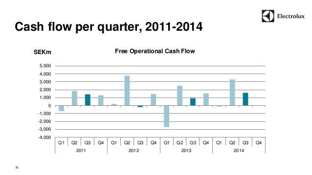 Cash flow per quarter, 2011-2014  76  SEKm  -4,000  -3,000  -2,000  -1,000  0  1,000  2,000  3,000  4,000  5,000  Q1 Q2 Q3...
