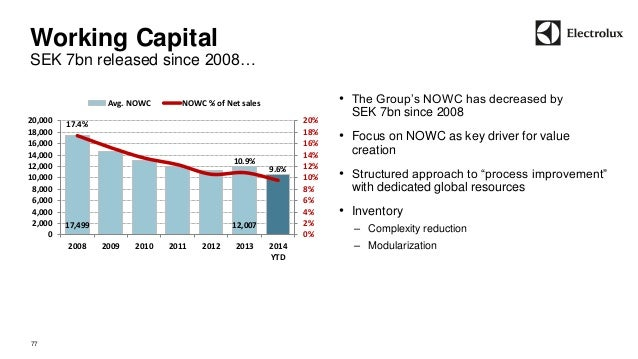 Working Capital  SEK 7bn released since 2008…  77  • The Group's NOWC has decreased by  SEK 7bn since 2008  • Focus on NOW...