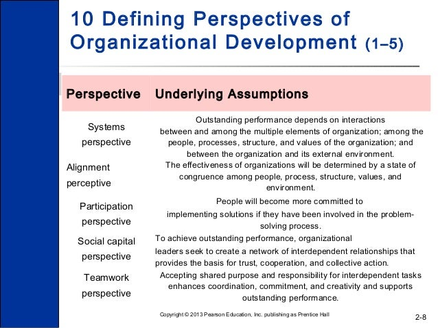 organisational change chapter 2 The chapter concludes with a  carefully because it may not be easy to change it once  chapter 2: organisational governance.