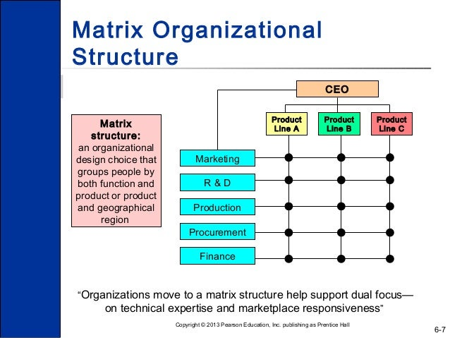 people organisation and management What is people management compensation, hiring, performance management, organization development when managing the people within an organization.