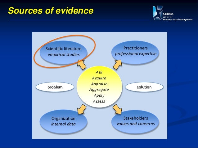 We need evidence summaries! Systematic Review (SR) The agreed-upon standard approach to scientific evidence assessment acr...