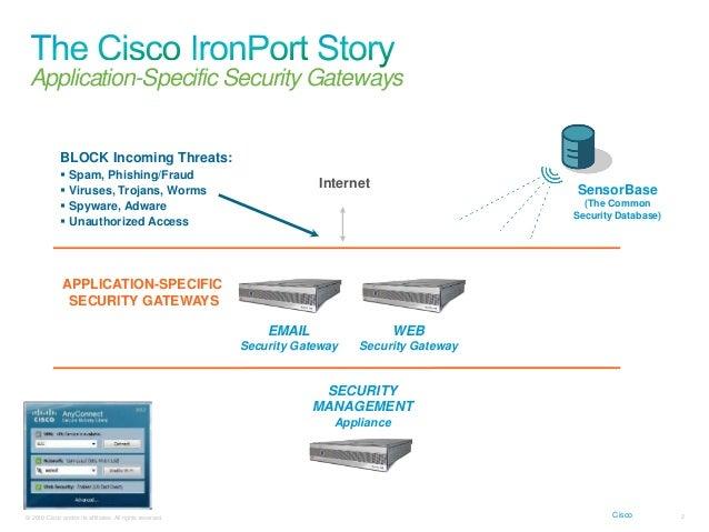 Presentation cisco iron port email & web security