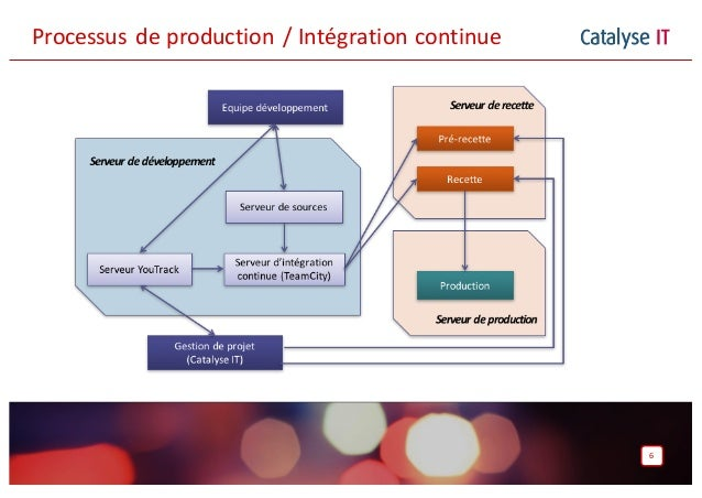 Catalyse IT 6 Processus deproduction /Intégrationcontinue