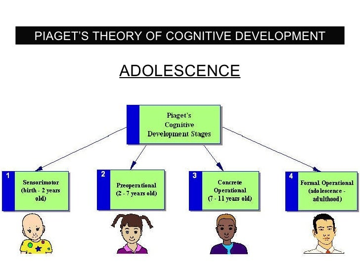 PIAGET'S THEORY OF COGNITIVE DEVELOPMENT ADOLESCENCE