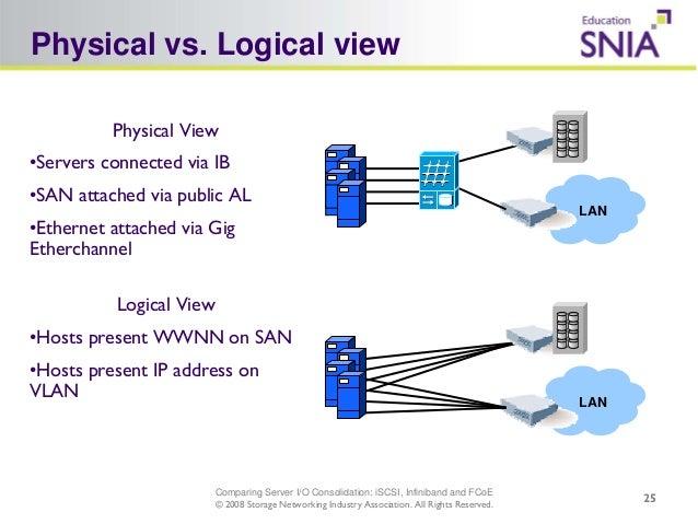 Presentation comparing server io consolidation solution with i scsi 25 publicscrutiny Gallery