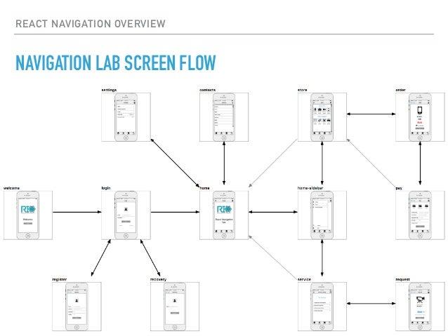 Modular Navigation with React Navigation