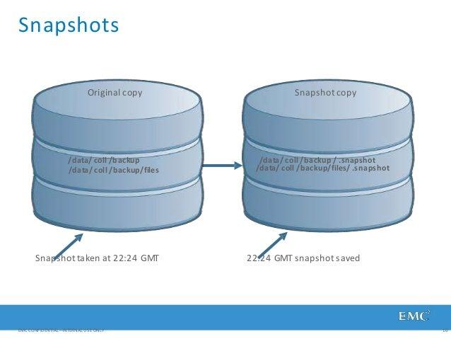 Snapshots Original copy Snapshot copy /data/ coll /backup /data/ coll /backup/files /data/ coll /backup / .snapshot /data/...