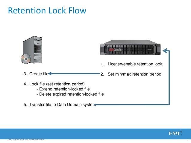Retention Lock Flow 1. License/enable retention lock 2. Set min/max retention period3. Create file 4. Lock file (set reten...