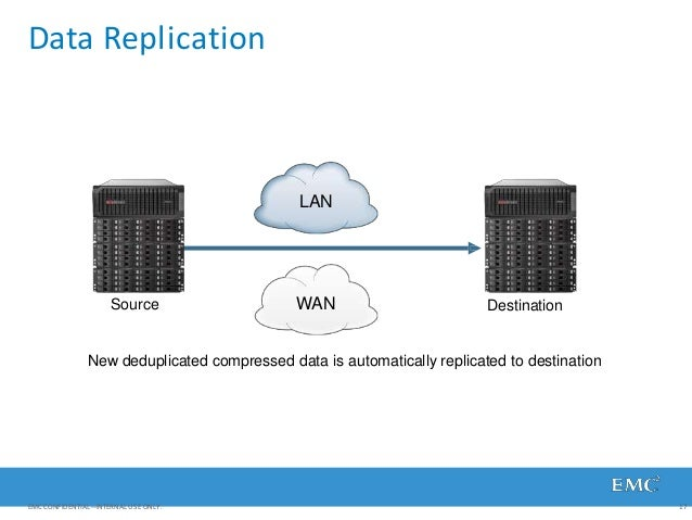 Data Replication New deduplicated compressed data is automatically replicated to destination WAN LAN Source Destination EM...