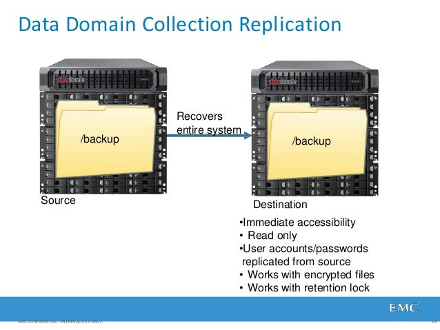 Data Domain Collection Replication /backup /backup EMC CONFIDENTIAL—INTERNAL USE ONLY. 19 Source Destination •Immediate ac...