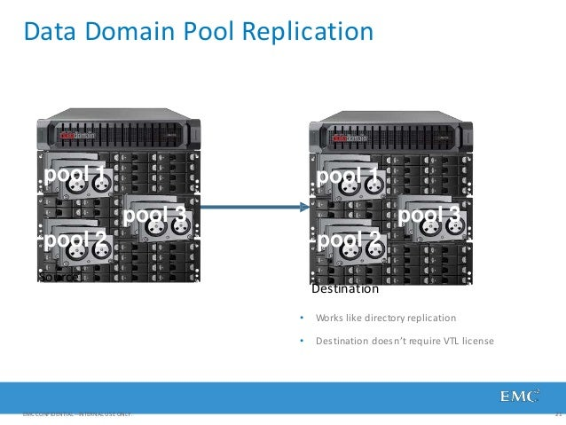 Data Domain Pool Replication Source Destination • Works like directory replication • Destination doesn't require VTL licen...