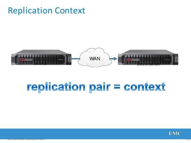 Replication Context WAN Source Destination EMC CONFIDENTIAL—INTERNAL USE ONLY. 22