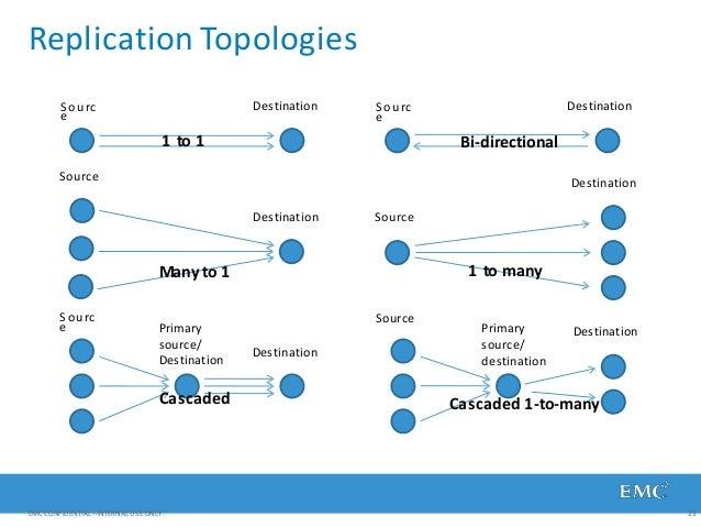 Replication Topologies Sourc e Source Sourc e Destination Destination Destination Sourc e Source Source Destination Destin...