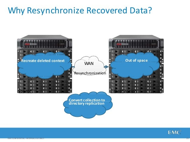 Why Resynchronize Recovered Data? WAN Source Resynchronization Destination Recreate deleted context Out of space Convert c...