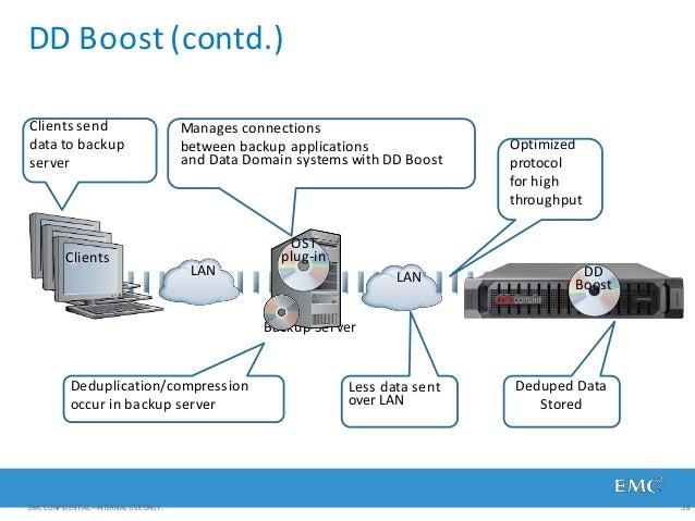 DD Boost (contd.) Backup Server OST plug-in DD Boost Clients Clients send data to backup server Less data sent over LAN De...