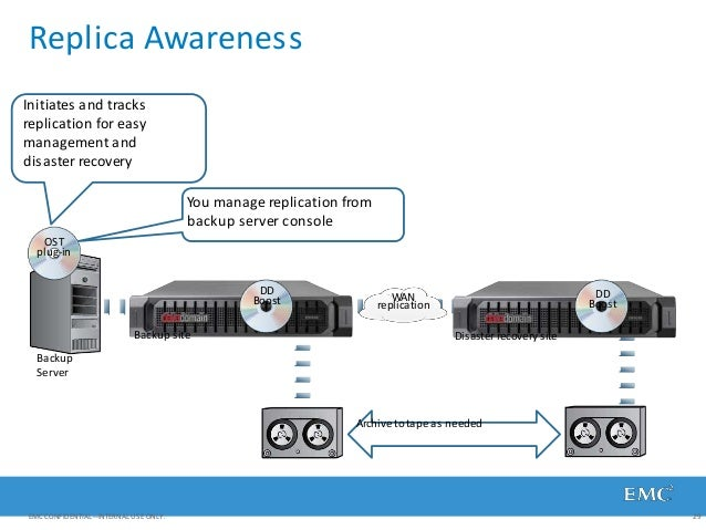 Replica Awareness Backup Server WAN replication Backup site Disaster recovery site Initiates and tracks replication for ea...
