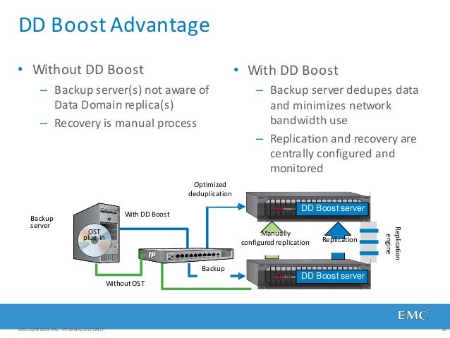 DD Boost Advantage • Without DD Boost – Backup server(s) not aware of Data Domain replica(s) – Recovery is manual process ...