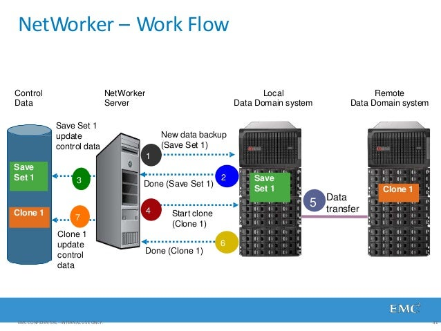 NetWorker – Work Flow Start clone (Clone 1) 4 NetWorker Server Control Data Local Data Domain system Remote Data Domain sy...