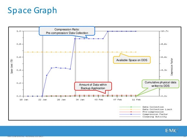 Space Graph Cumulative physical data written to DDSAmount of Data within Backup Application Compression Ratio: Pre-compres...
