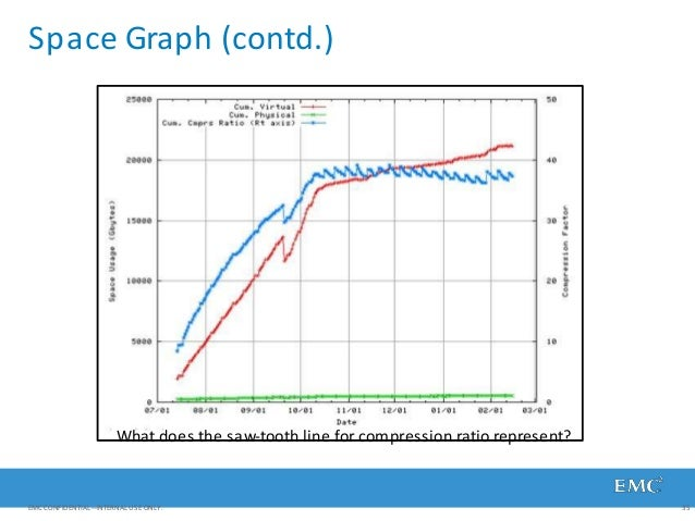 Space Graph (contd.) What does the saw-tooth line for compression ratio represent? EMC CONFIDENTIAL—INTERNAL USE ONLY. 35