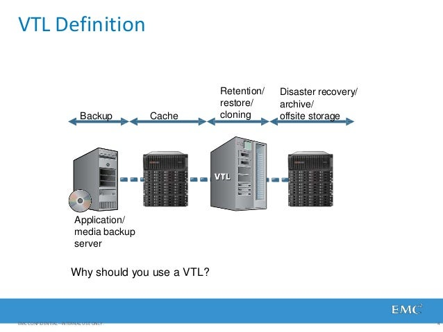 VTL Definition Application/ media backup server Backup Cache Retention/ restore/ cloning Disaster recovery/ archive/ offsi...