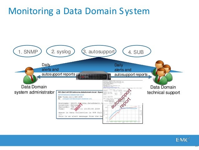 Alert Monitoring a Data Domain System Data Domain system administrator Daily alerts and autosupport reports Daily alerts a...