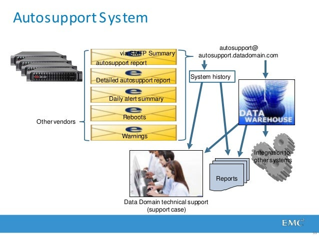 Autosupport System autosupport@ autosupport.datadomain.com System history Warnings Integration to other systems Reports Da...