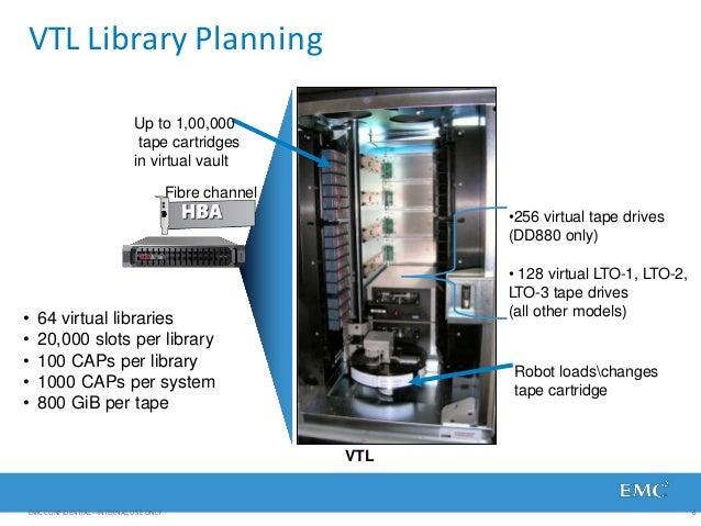 VTL Library Planning •256 virtual tape drives (DD880 only) • 128 virtual LTO-1, LTO-2, LTO-3 tape drives (all other models...