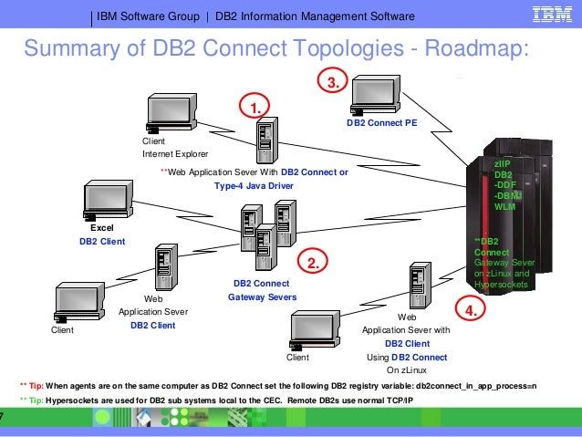Presentation db2 connections to db2 for z os
