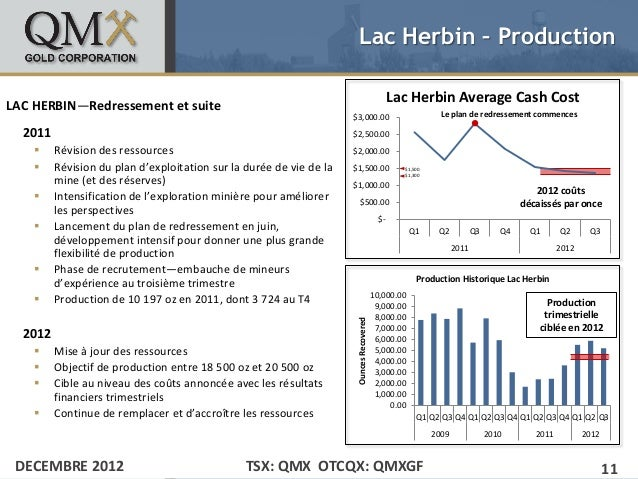 Lac Herbin – Production                                                                                               Lac ...