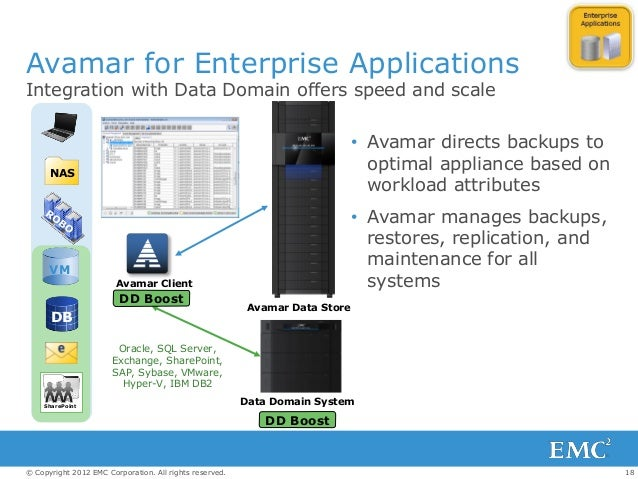 18© Copyright 2012 EMC Corporation. All rights reserved. Avamar for Enterprise Applications Integration with Data Domain o...