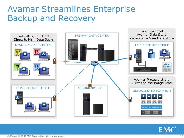 20© Copyright 2012 EMC Corporation. All rights reserved. Avamar Streamlines Enterprise Backup and Recovery SECONDARY SITE ...