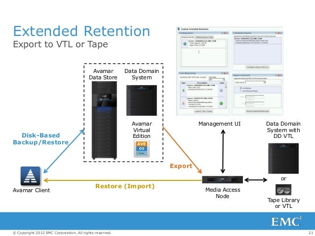 21© Copyright 2012 EMC Corporation. All rights reserved. Extended Retention Export to VTL or Tape Avamar Client Media Acce...