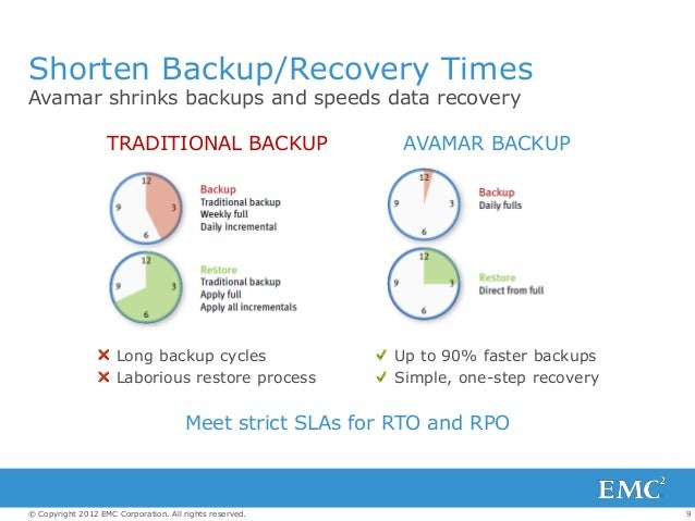 9© Copyright 2012 EMC Corporation. All rights reserved. Shorten Backup/Recovery Times Avamar shrinks backups and speeds da...