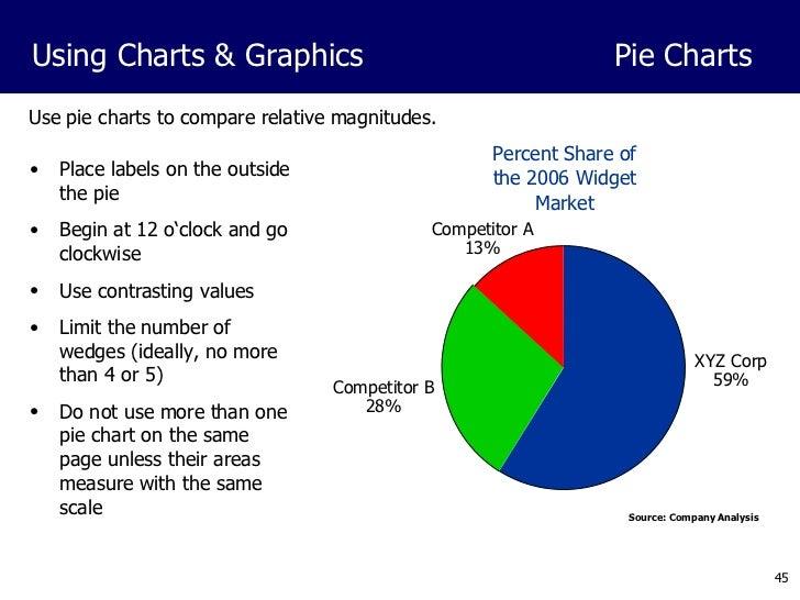 Powerpoint presentation development 45 use pie charts ccuart Gallery