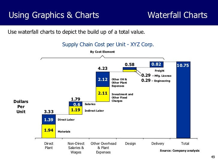 Waterfall Graphs In Powerpoint Best Waterfall 2017