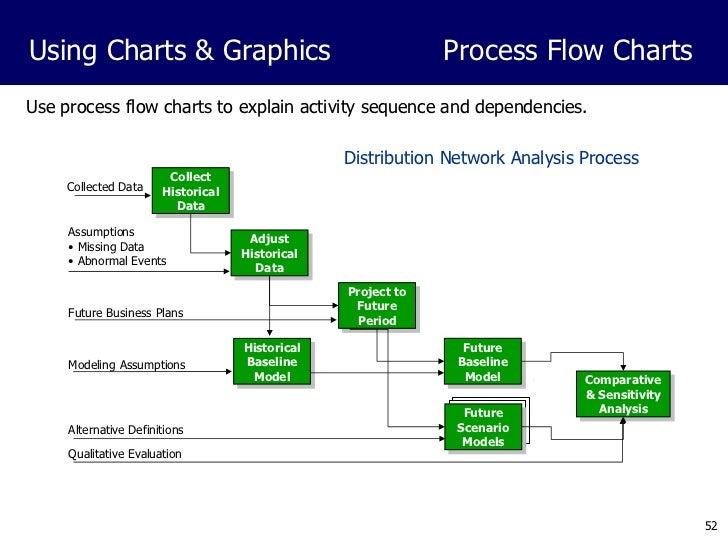 PowerPoint Presentation Development