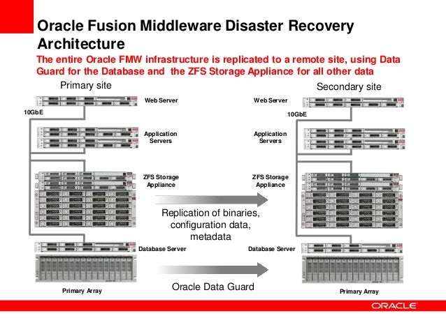 Presentation Disaster Recovery For Oracle Fusion Middleware With Th - Zfs architecture