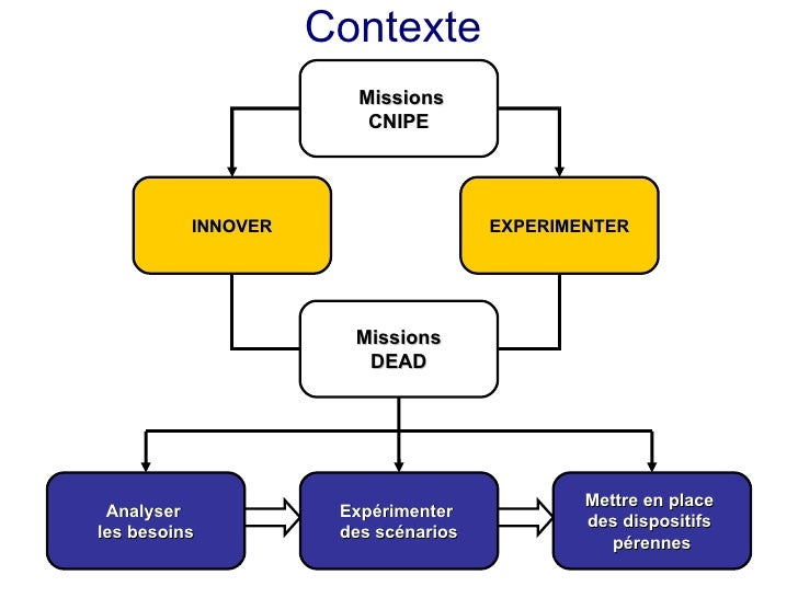 Contexte                        Missions                         CNIPE               INNOVER                    EXPERIMENT...