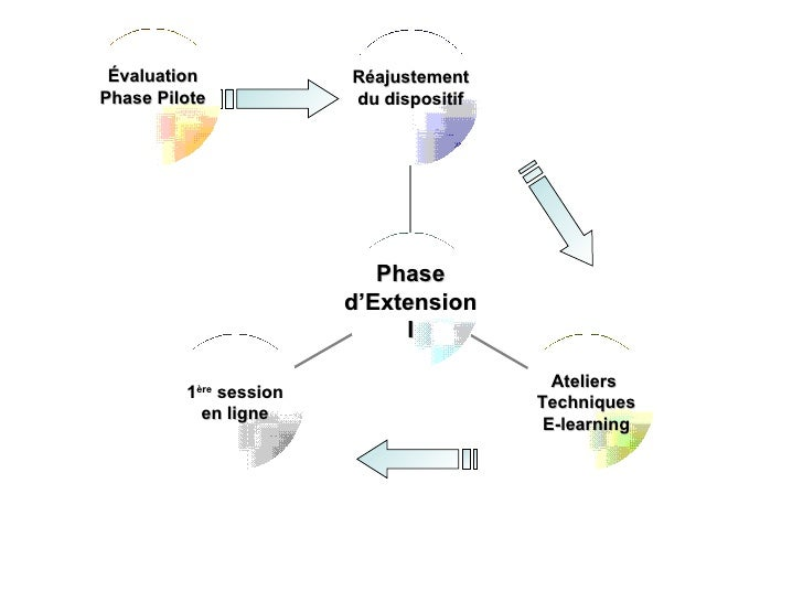 Évaluation             Réajustement Phase Pilote            du dispositif                                Phase            ...