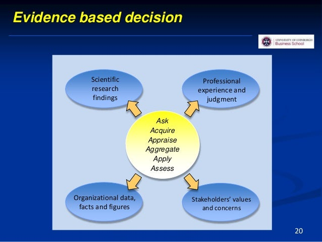 Evidence based decision Professional experience and judgment Organizational data, facts and figures Stakeholders' values a...