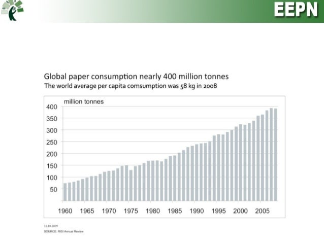 deforestation for paper production Paper is the 4th largest industrial source of greenhouse gas emissions in the united states deforestation accounts for 25% of human caused c02 emissions.