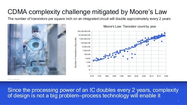 1111 Since the processing power of an IC doubles every 2 years, complexity of design is not a big problem—process technolo...