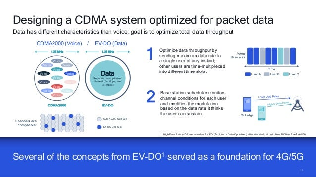 1616 Several of the concepts from EV-DO1 served as a foundation for 4G/5G Designing a CDMA system optimized for packet dat...