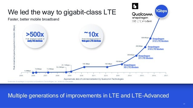 2020 Multiple generations of improvements in LTE and LTE-Advanced Qualcomm Snapdragon is a product of Qualcomm Technologie...