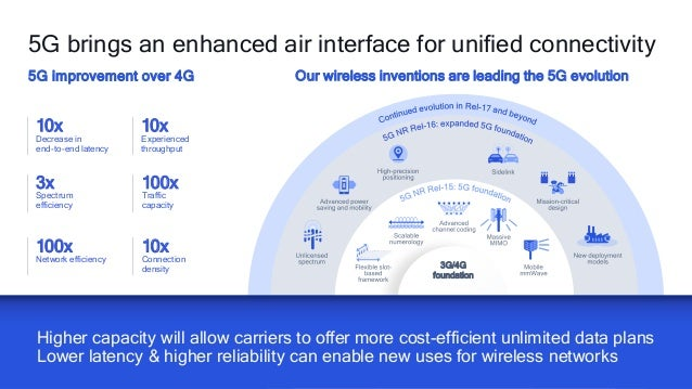 2222 Higher capacity will allow carriers to offer more cost-efficient unlimited data plans Lower latency & higher reliabil...
