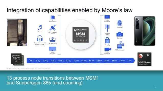2525 13 process node transitions between MSM1 and Snapdragon 865 (and counting) MSM is a product of Qualcomm Technologies,...