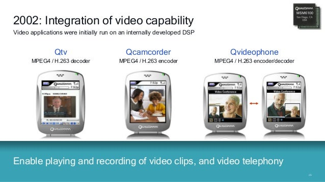 2828 Enable playing and recording of video clips, and video telephony 2002: Integration of video capability Video applicat...